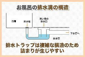 お風呂の水が流れない?排水口のつまりを解消する簡単な方法と予防策