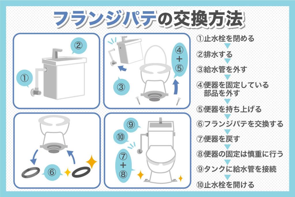 トイレの床から水漏れ:フランジパテの交換は2人で30分