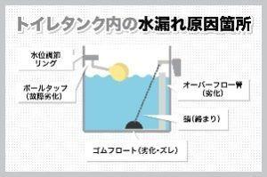 【30分でできる】トイレでの水漏れを修理する6つの方法