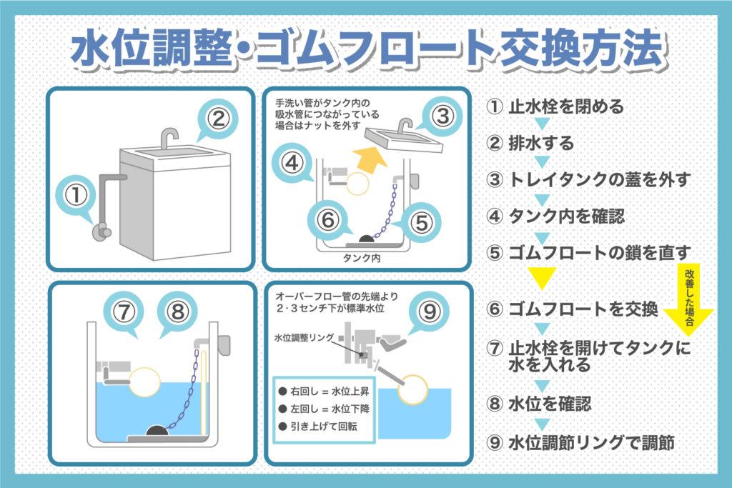 トイレタンク内の水漏れ修理:調整やゴムフロート交換なら30分