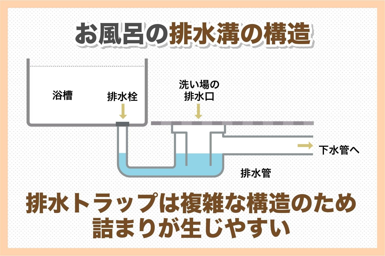 お風呂の水が流れない?浴室のつまりを解消する簡単な方法と予防策