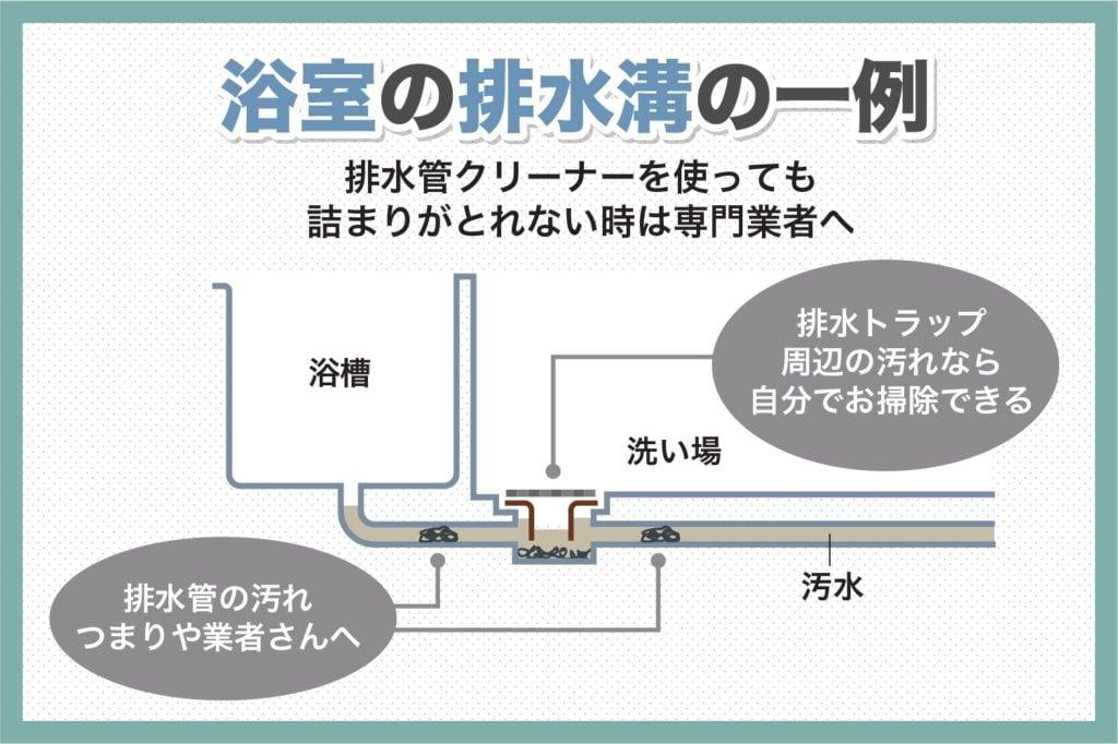 浴室の排水溝の一例