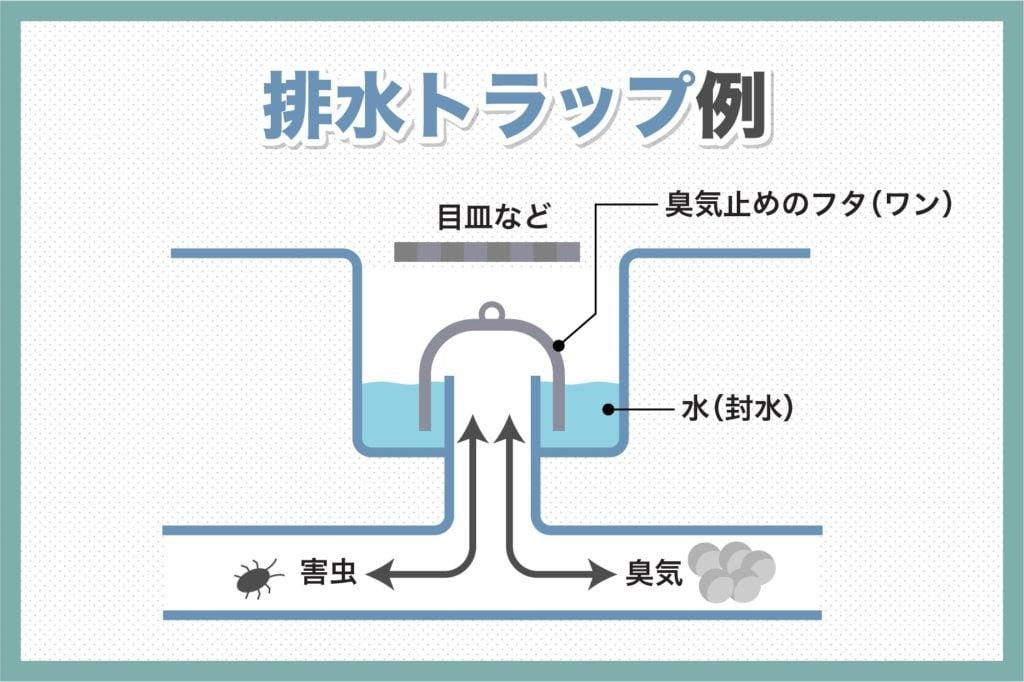 排水トラップの構造