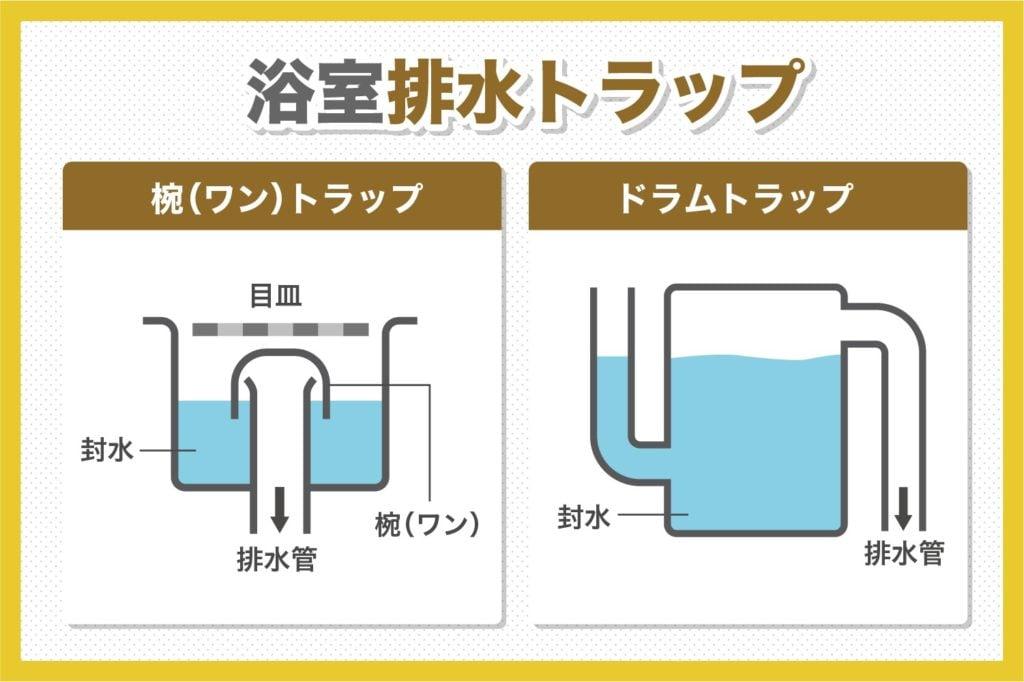 排水トラップは2種類ある
