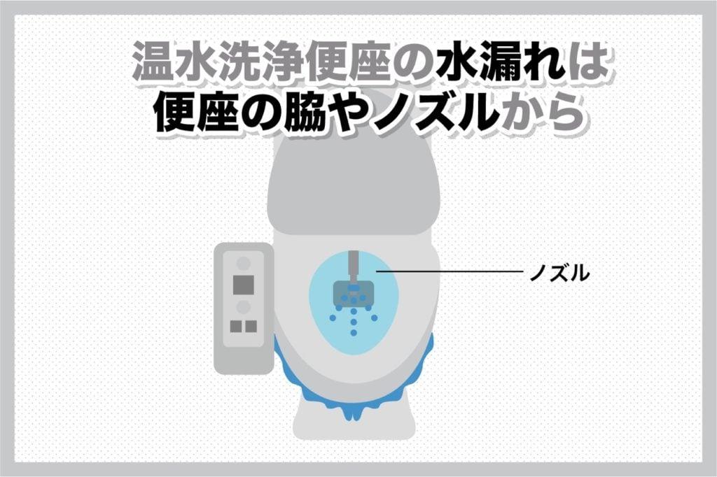 温水洗浄便座の水漏れは脇やノズルから起こる