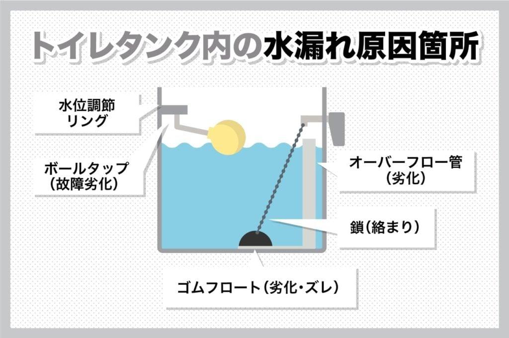 トイレタンク内の主な水漏れ原因箇所