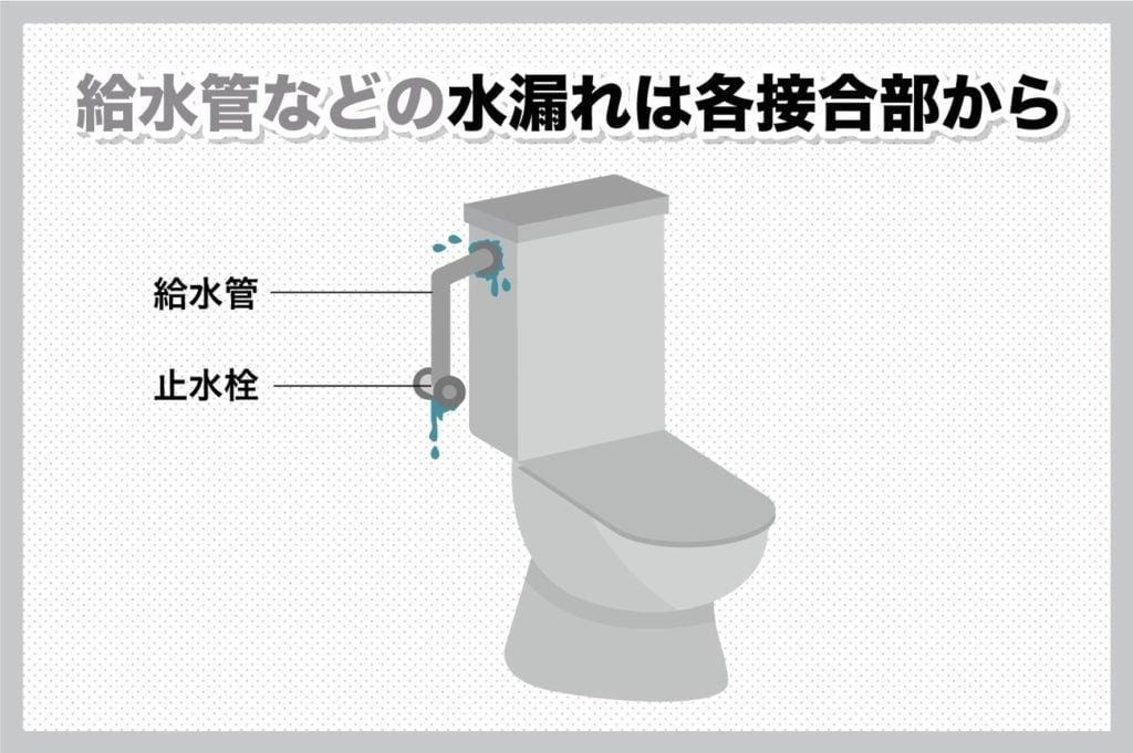 給水管の水漏れは各接合部から