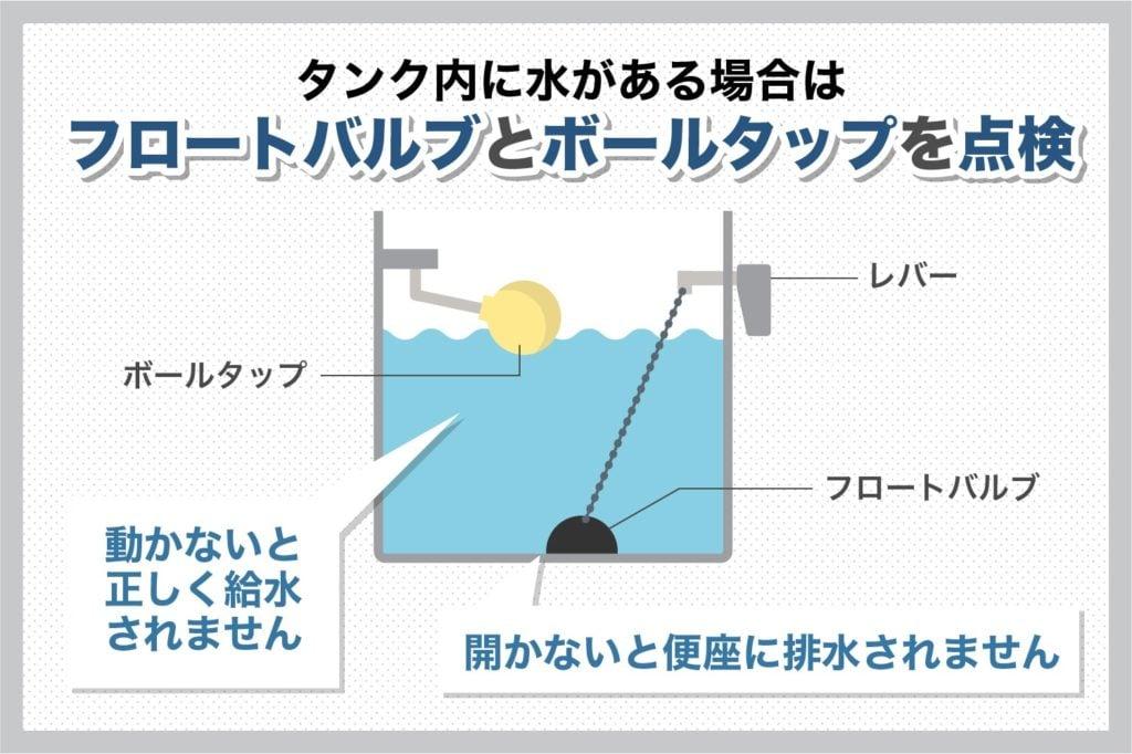 フローとバルブとボールタップの点検