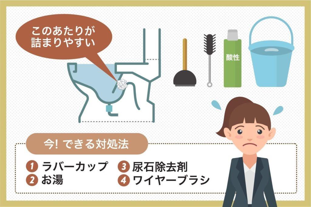 トイレの中で詰まりやすい場所