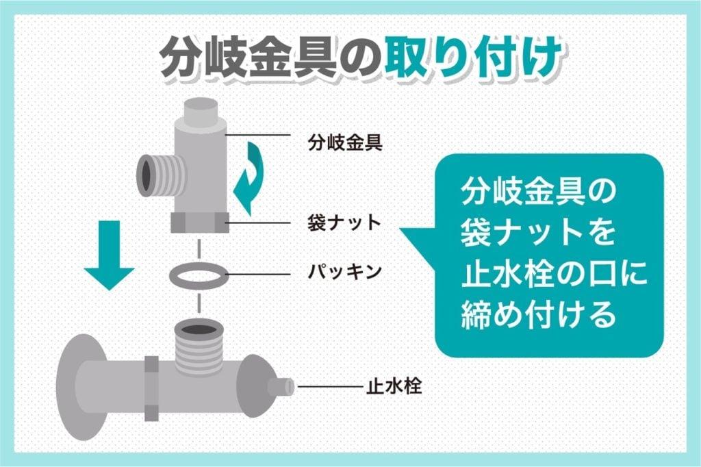 分岐金具の取り付けは止水栓の口に締め付ける