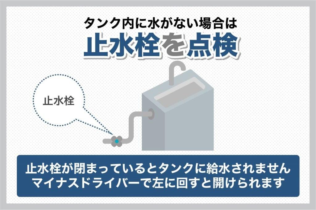 止水栓はマイナスドライバーで開けられます