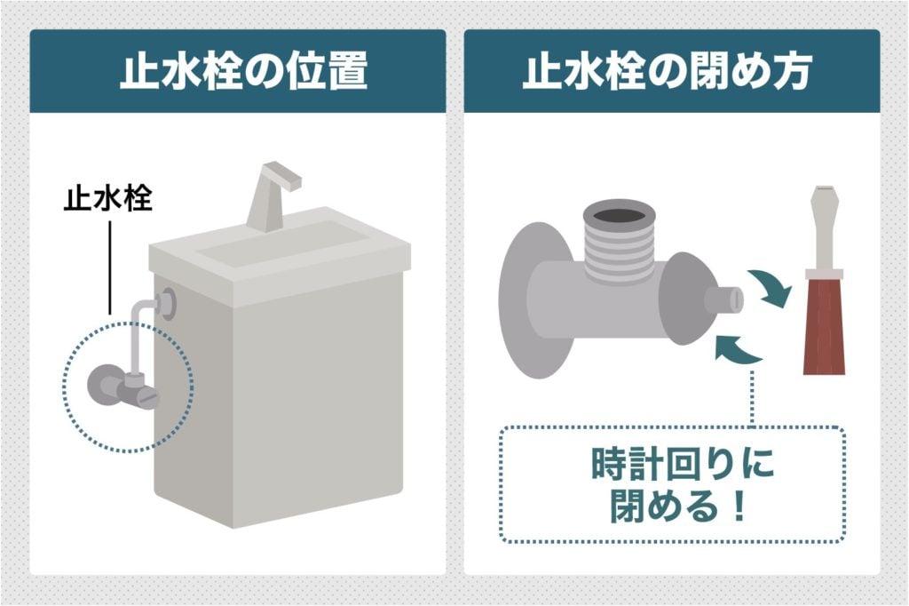 止水栓の止め方