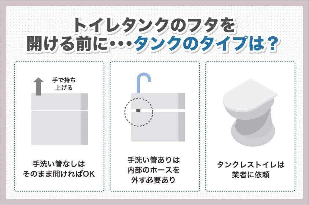 トイレタンクのタイプ