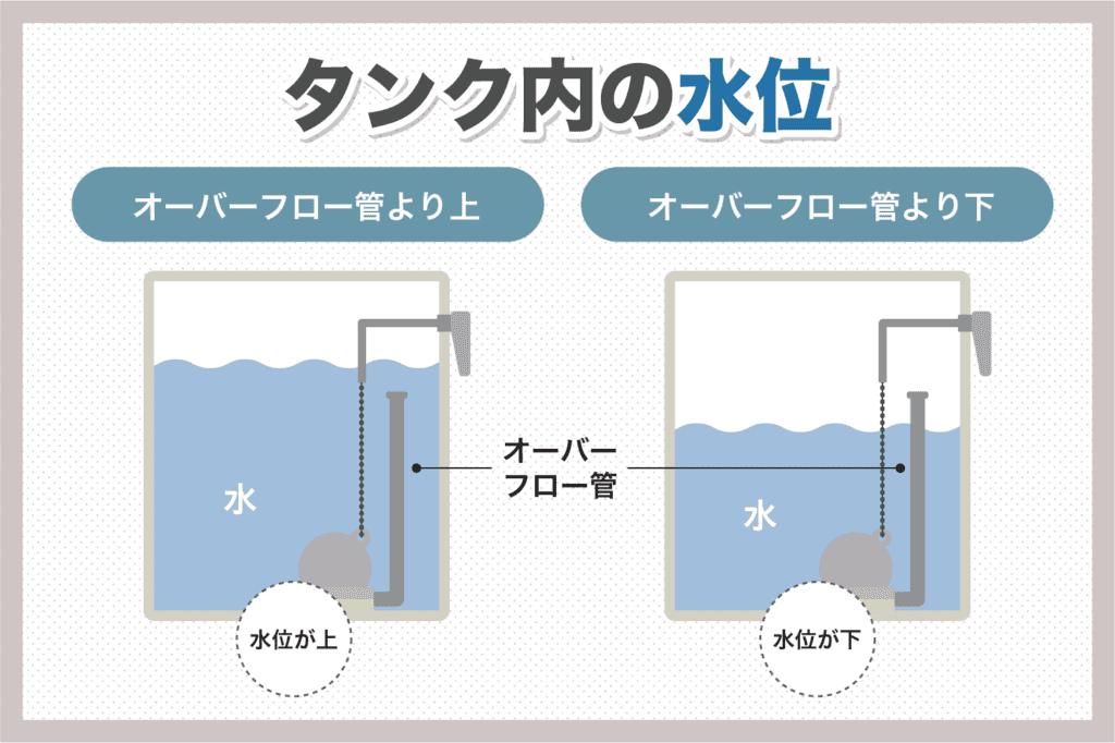 タンク内の水位を確認