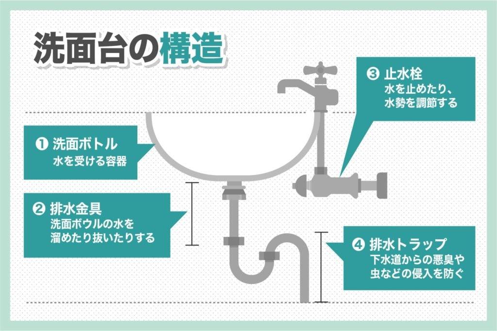 洗面台の構造