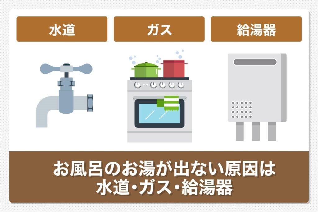 お風呂のお湯が出ない原因は主に水道・ガス・給湯器絡み