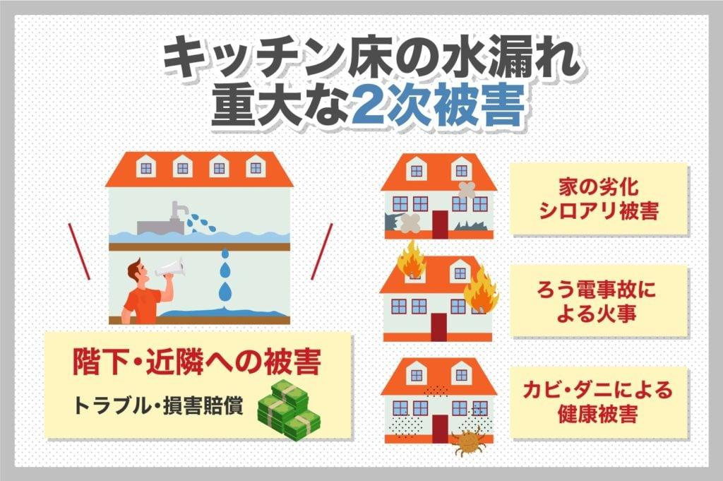 キッチン床の水漏れ重大な2次災害対策