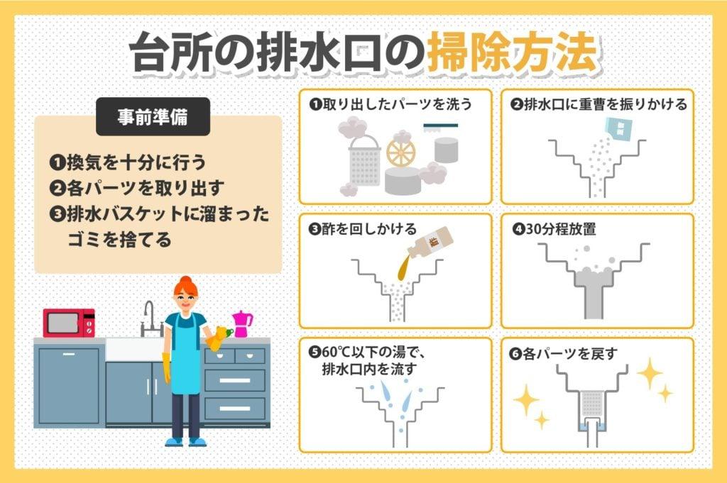 台所の排水溝の掃除方法と事前準備