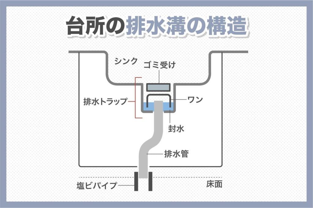 台所の排水溝の構造