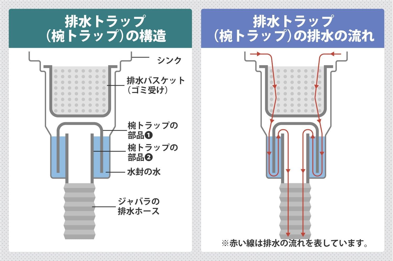 台所の排水口の構造を知って詰まりや臭いを防止!