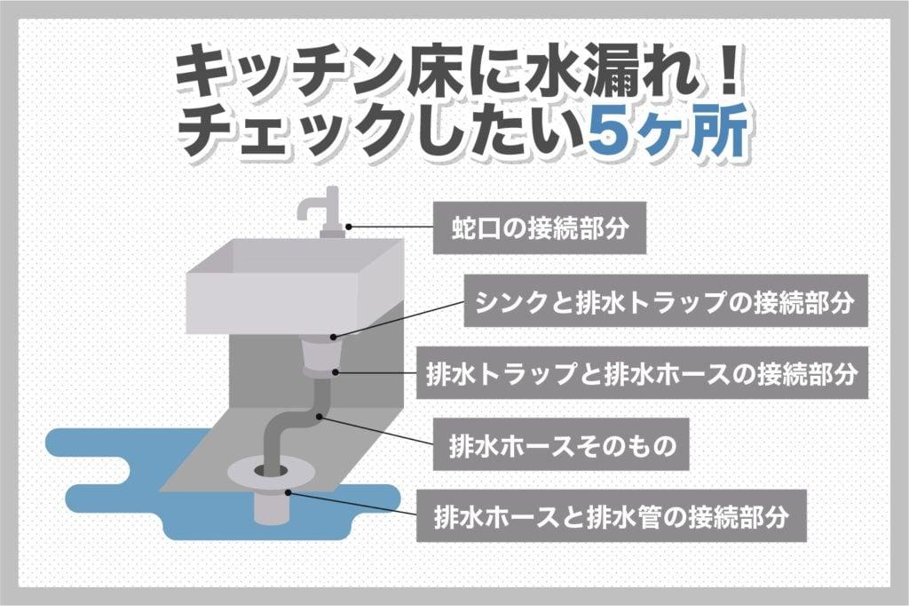 キッチン床の水漏れ原因は5箇所!