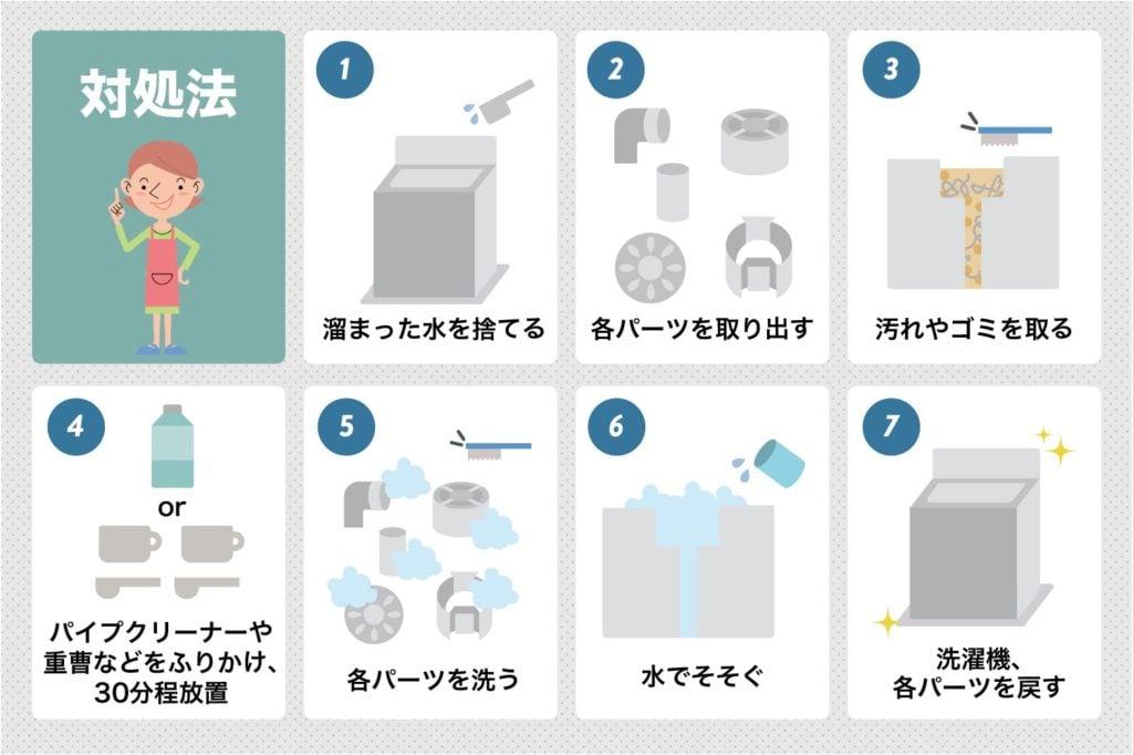 洗濯機の水漏れ対処法