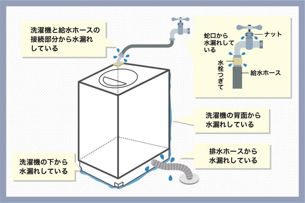 洗濯機の水漏れチェック箇所