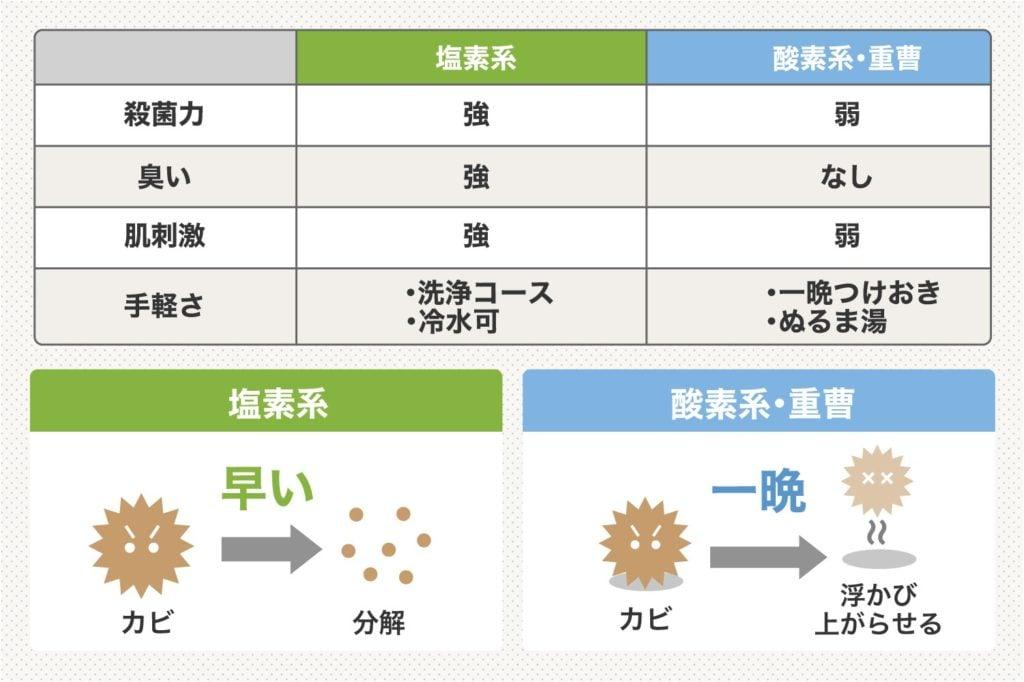 塩素と重曹の違い