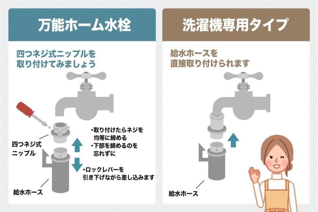 洗濯機周りの蛇口の種類
