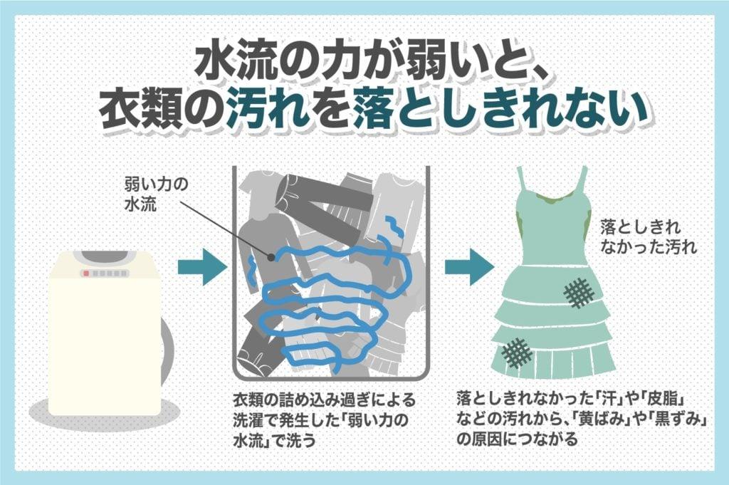 衣類を洗濯機に入れすぎると、水流が弱くなり汚れを落としきれない
