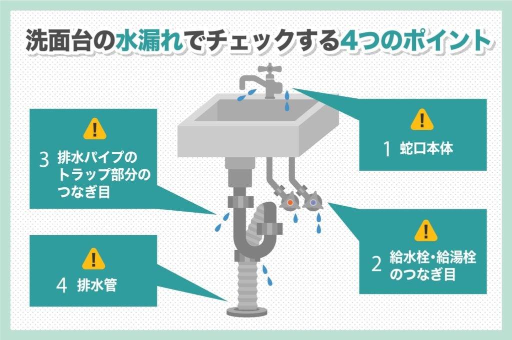洗面台の水漏れでチェックすべき4つのポイント