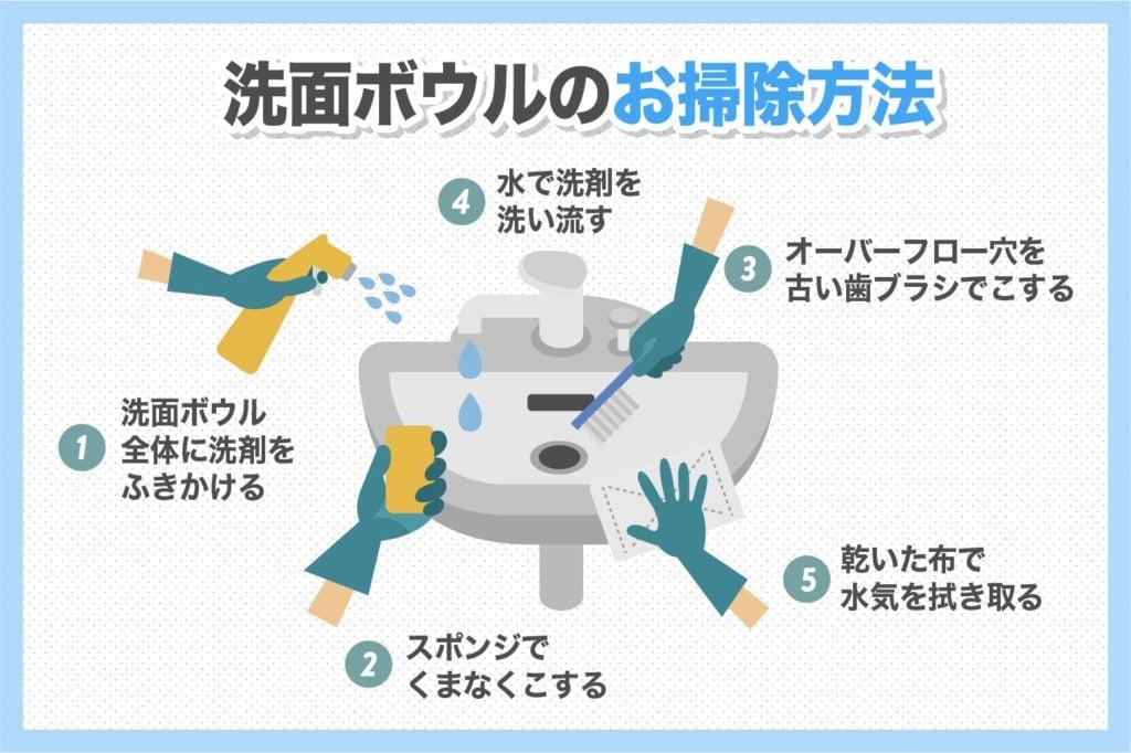洗面ボウルのお掃除方法
