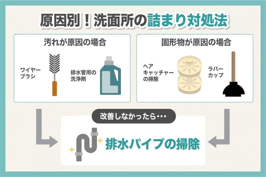 原因別に見た洗面所のつまりの対処法