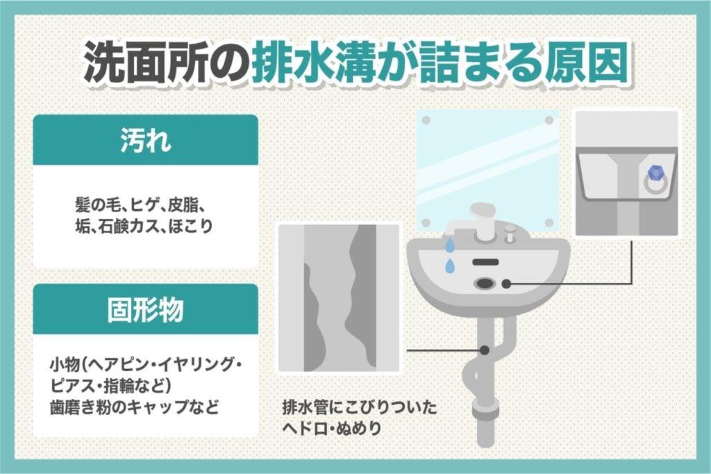 洗面所の排水溝が詰まる原因