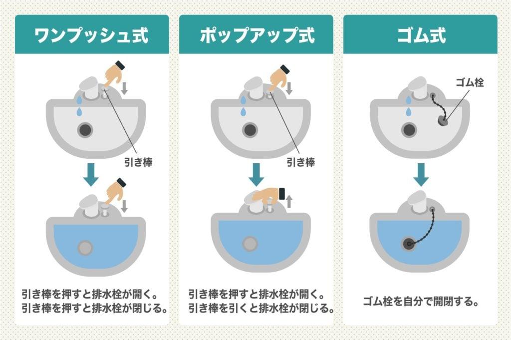 3種類ある蛇口のパターン