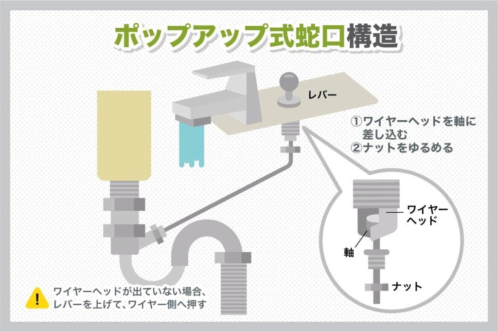 ポップアップ蛇口の構造