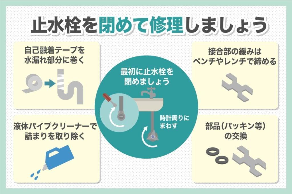 止水栓を閉めて修理
