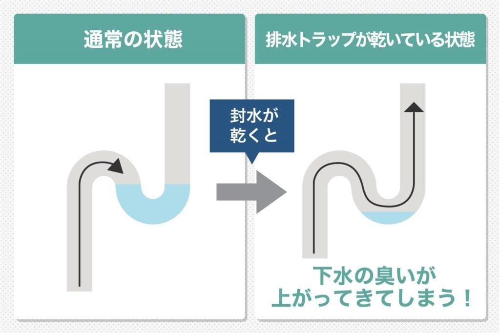 排水S字トラップ