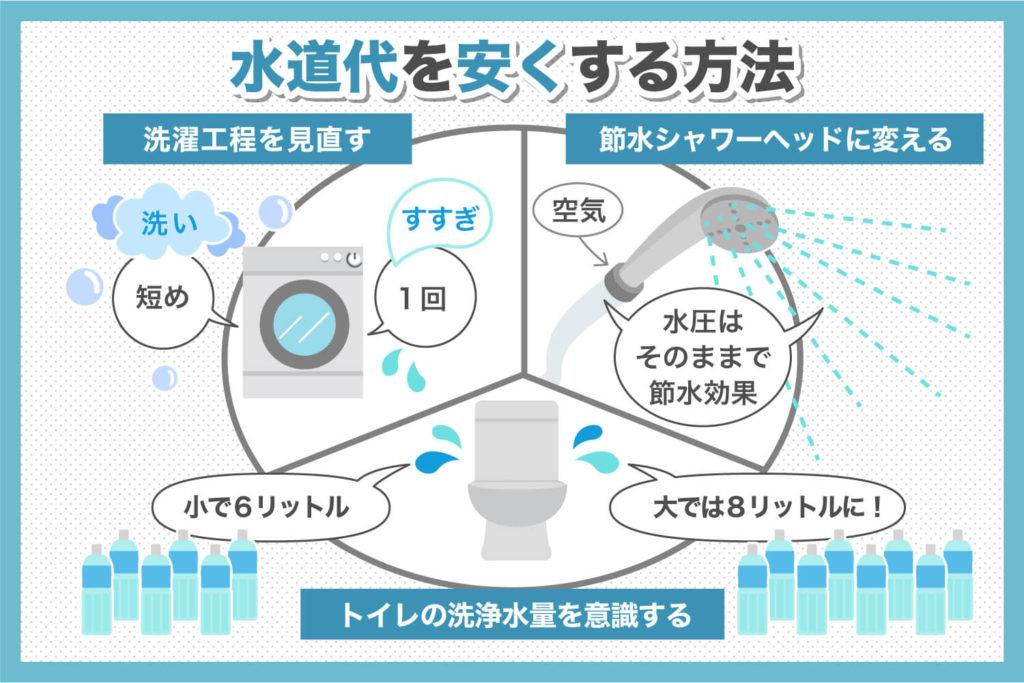 水道代を安くする方法
