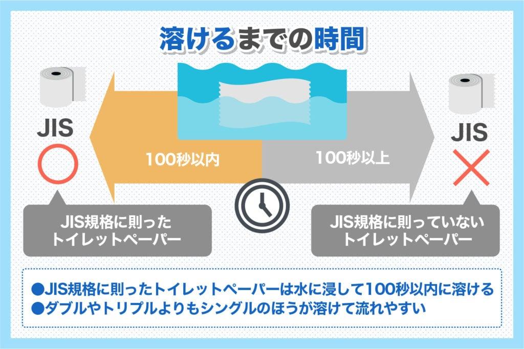 JIS規格に則ったトイレットペーパーは100以内に溶けます