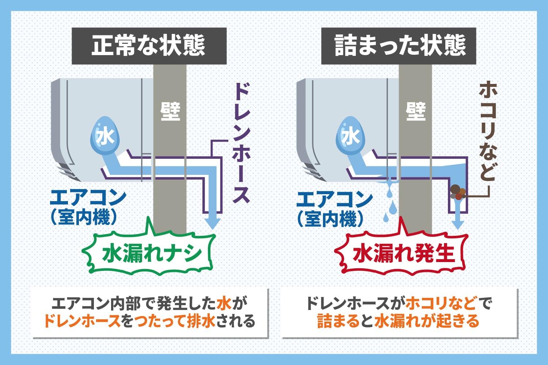 原因 エアコン 水漏れ