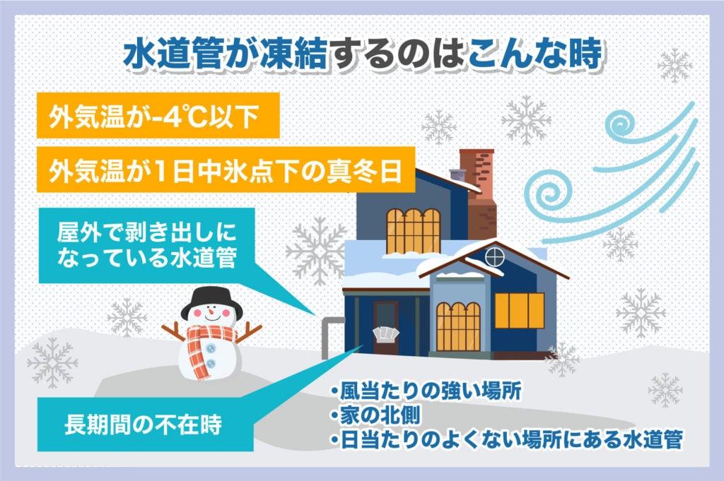 水道管が凍結する条件
