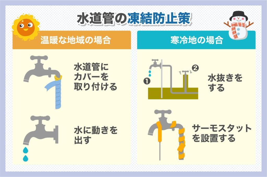 水道管の凍結防止策