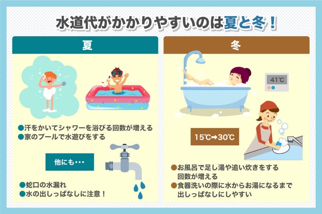 家族 平均 人 水道 4 料金