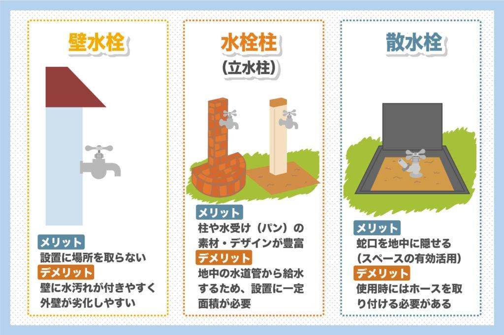 屋外用蛇口は3種類ある
