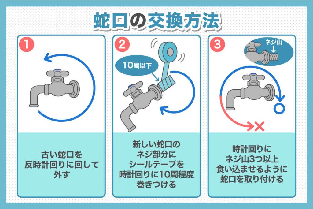 蛇口の交換方法