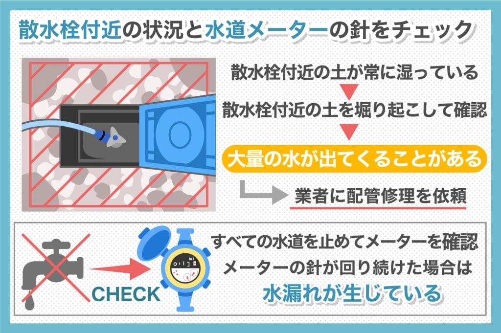 散水栓付近の状況チェック方法