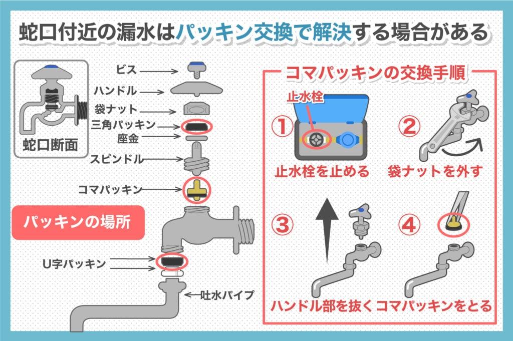 蛇口付近の漏水はパッキン交換をまず試す