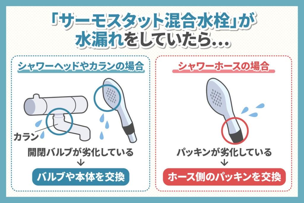 お風呂の「サーモスタット混合水栓」の水漏れ対策