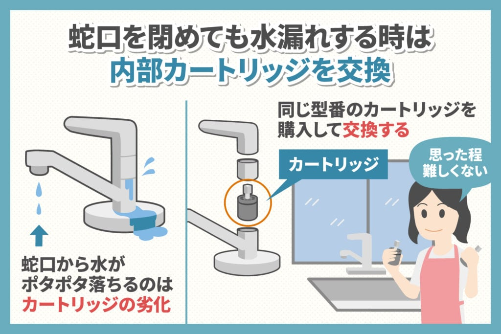 蛇口の水漏れ:内部カートリッジを交換する場合